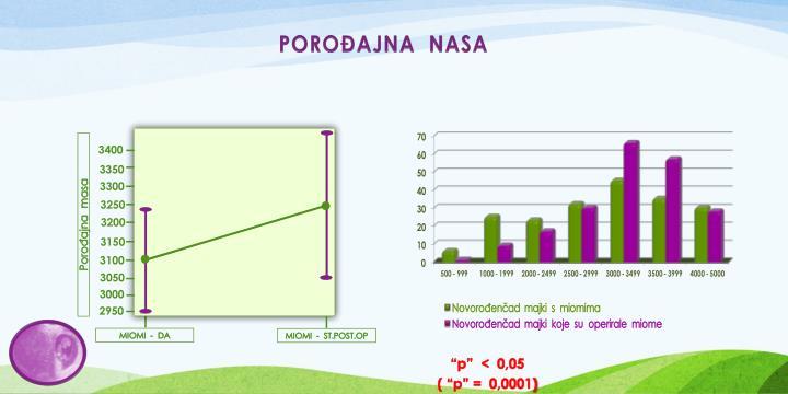 POROĐAJNA  NASA