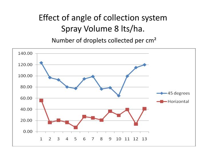 Effect of angle of collection system