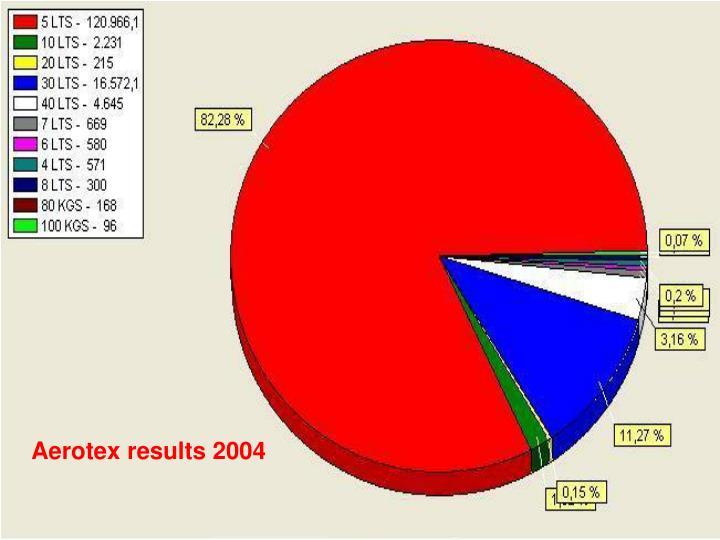 Aerotex results 2004