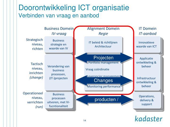 Doorontwikkeling ICT organisatie