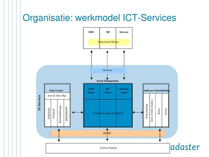 Organisatie: werkmodel ICT-Services
