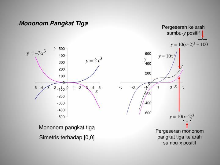Mononom Pangkat Tiga