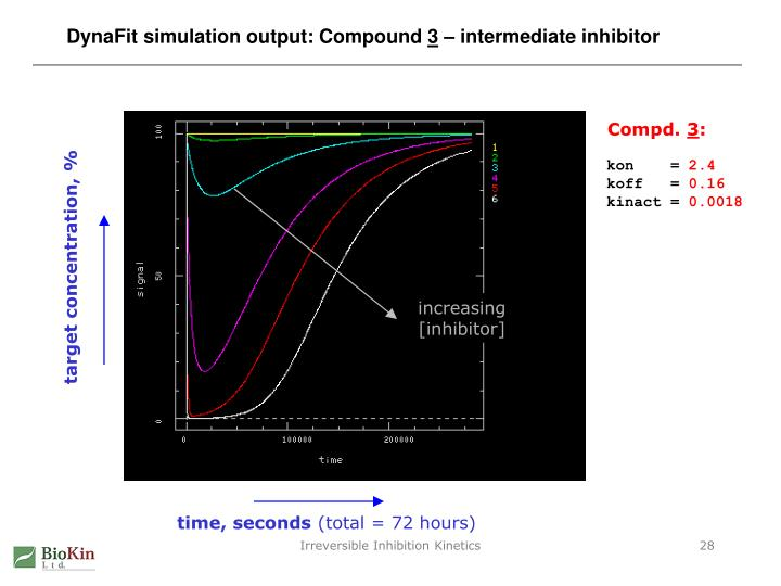 DynaFit simulation output: Compound