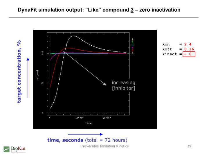 "DynaFit simulation output: ""Like"" compound"