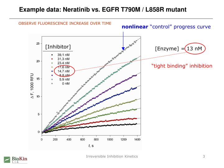 Example data neratinib vs egfr t790m l858r mutant