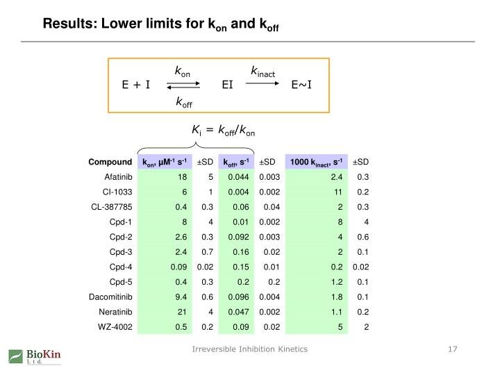 Results: Lower limits for k