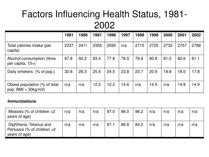 Factors Influencing Health Status, 1981-2002