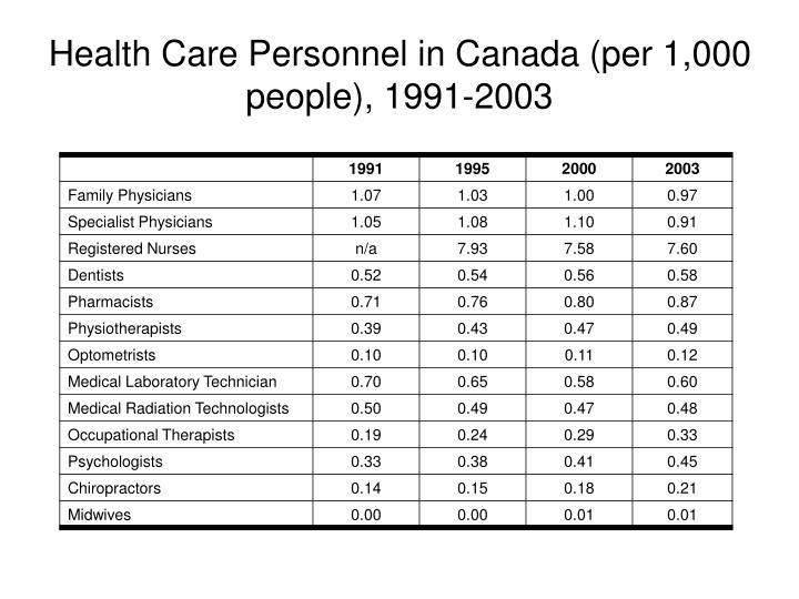Health Care Personnel in Canada (per 1,000 people), 1991-2003