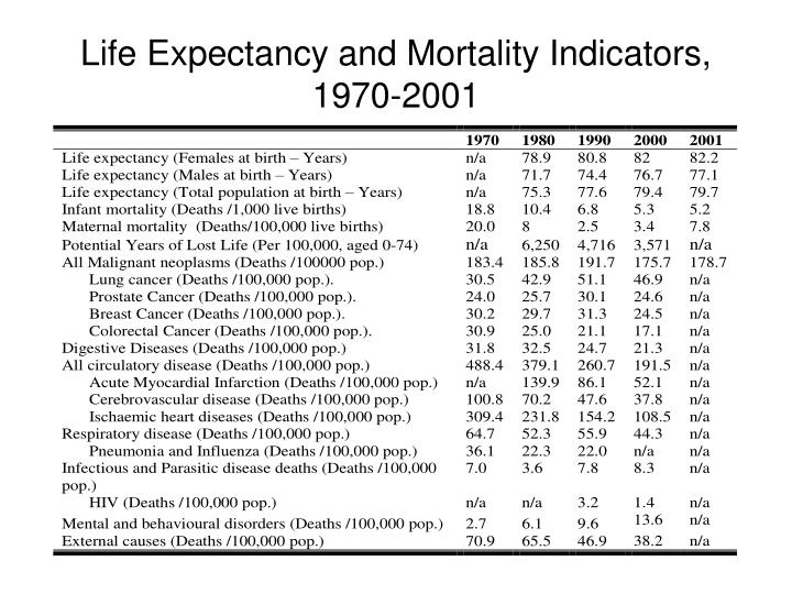 Life Expectancy and Mortality Indicators, 1970-2001