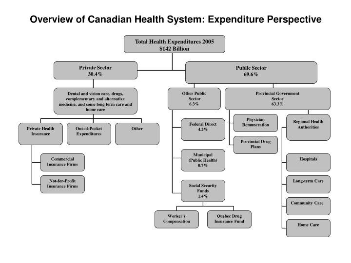 Total Health Expenditures 2005