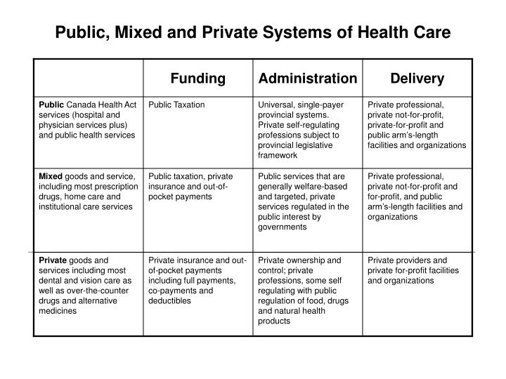 Public mixed and private systems of health care