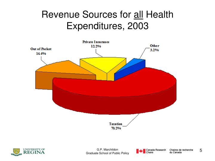 Revenue Sources for