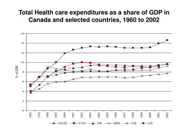 Total Health care expenditures as a share of GDP in Canada and selected countries, 1960 to 2002