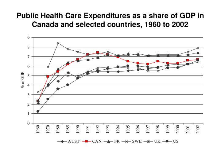 Public Health Care Expenditures as a share of GDP in Canada and selected countries, 1960 to 2002
