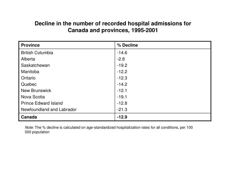 Decline in the number of recorded hospital admissions for Canada and provinces, 1995-2001