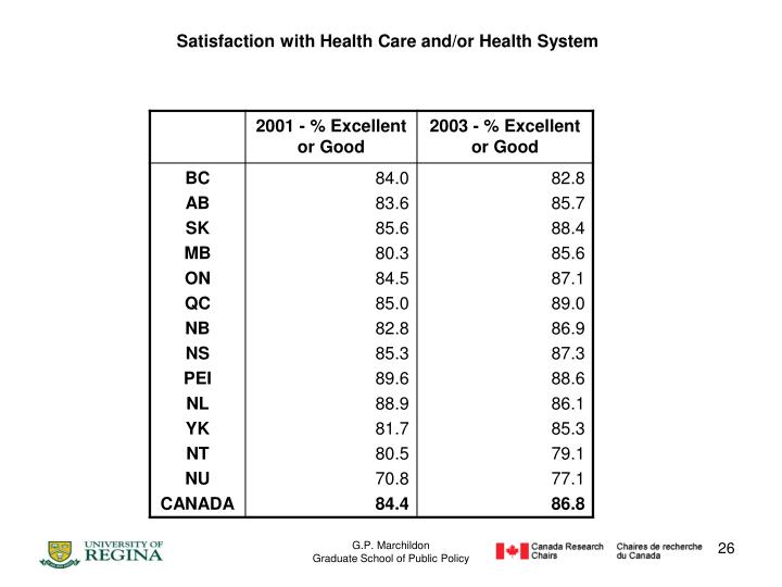 Satisfaction with Health Care and/or Health System