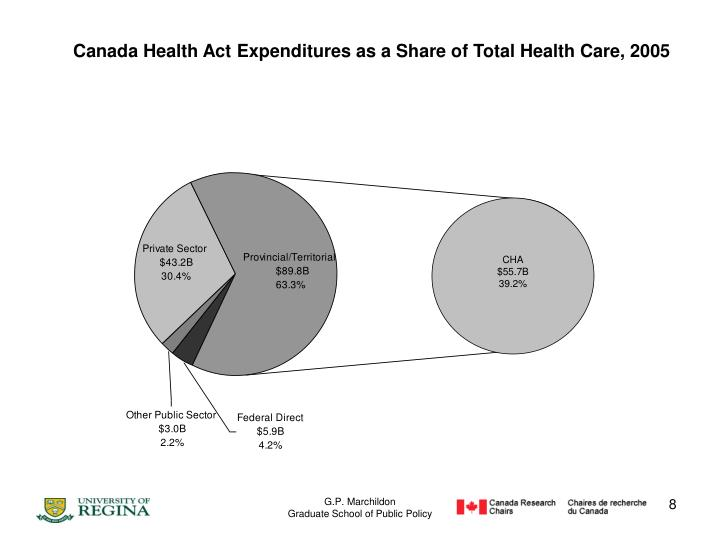 Canada Health Act Expenditures as a Share of Total Health Care, 2005