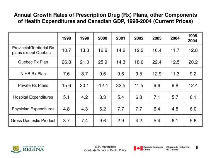 Annual Growth Rates of Prescription Drug (Rx) Plans, other Components of Health Expenditures and Canadian GDP, 1998-2004 (Current Prices)