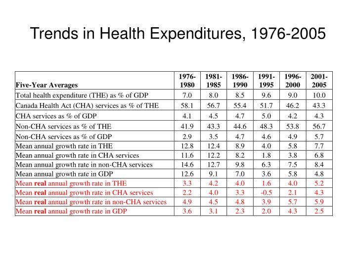 Trends in Health Expenditures, 1976-2005