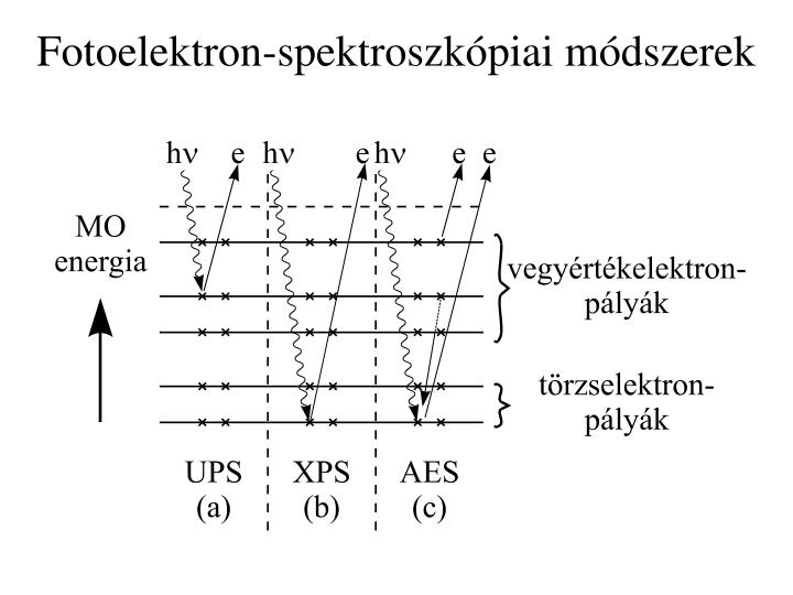 Fotoelektron-spektroszkópiai módszerek