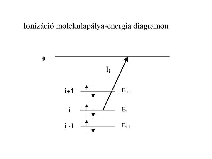 Ionizáció molekulapálya-energia diagramon