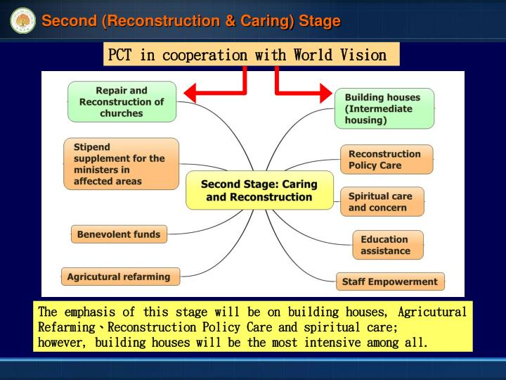 Second (Reconstruction & Caring) Stage