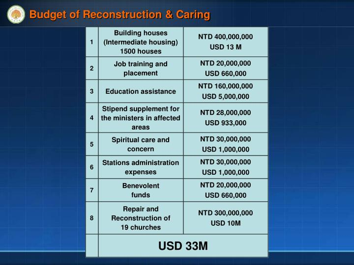 Budget of Reconstruction & Caring