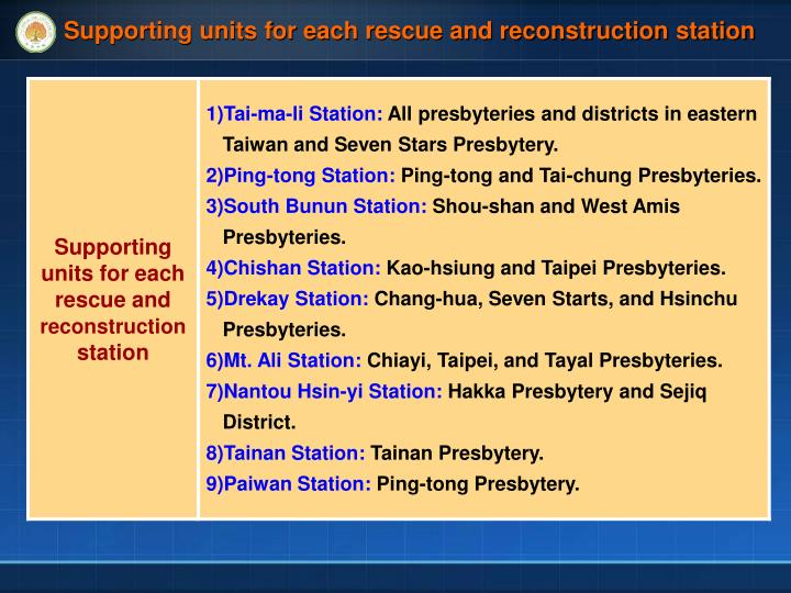 Supporting units for each rescue and reconstruction station