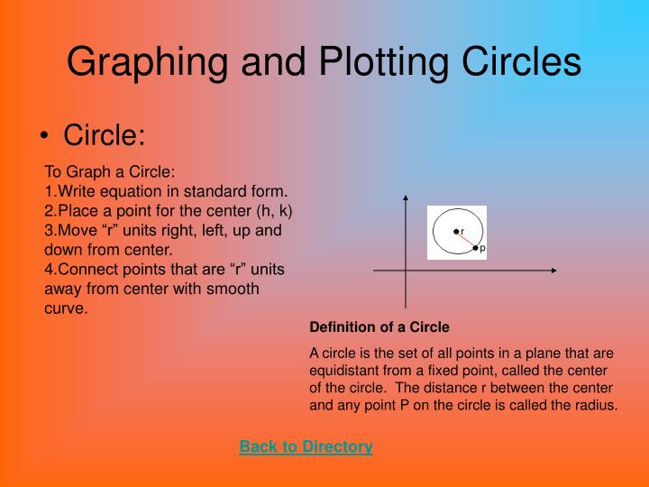 Graphing and Plotting Circles