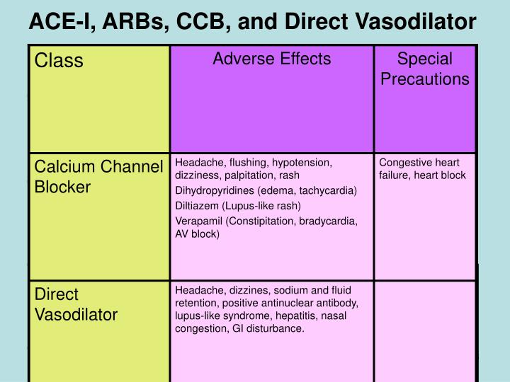ACE-I, ARBs, CCB, and Direct Vasodilator