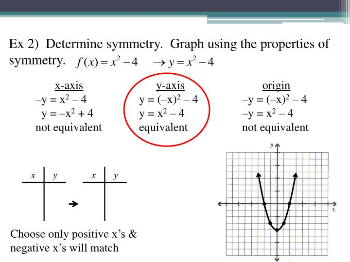 Ex 2)  Determine symmetry.  Graph using the properties of symmetry.