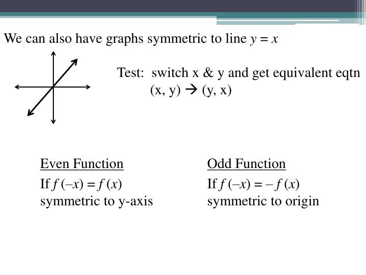 We can also have graphs symmetric to line
