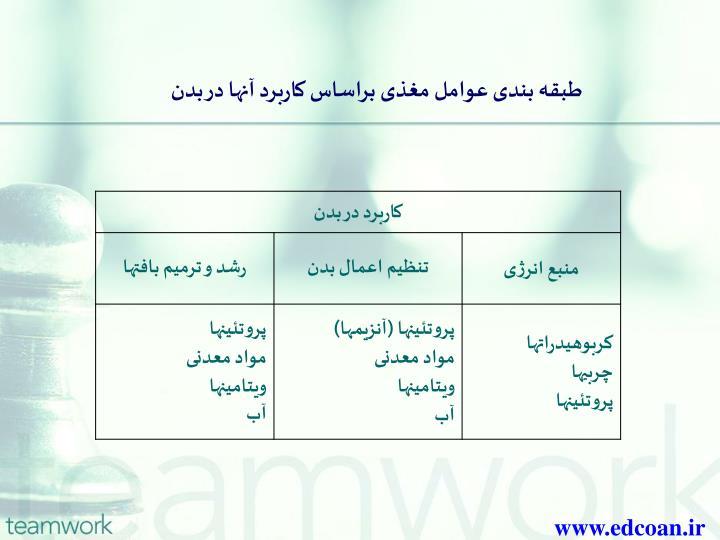 طبقه بندی عوامل مغذی براساس کاربرد آنها در بدن
