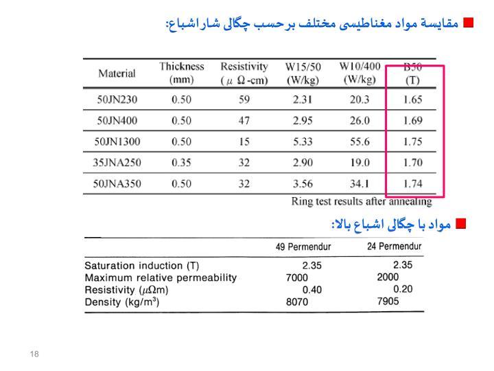مقایسة مواد مغناطیسی مختلف بر حسب چگالی شار اشباع: