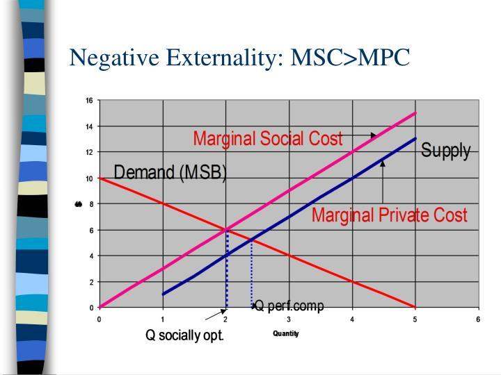 Negative Externality: MSC>MPC