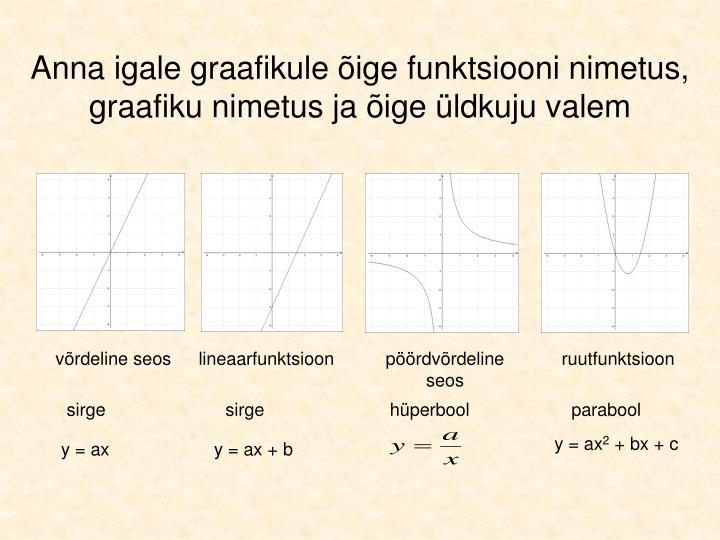 Anna igale graafikule õige funktsiooni nimetus,