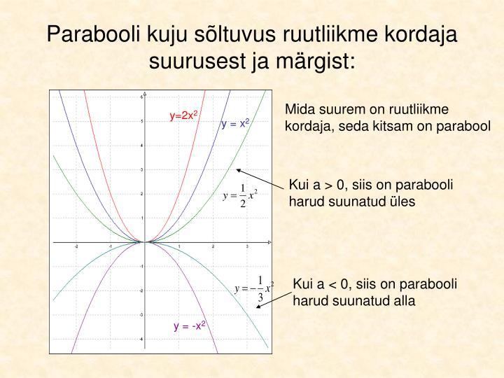 Parabooli kuju sõltuvus ruutliikme kordaja suurusest ja märgist: