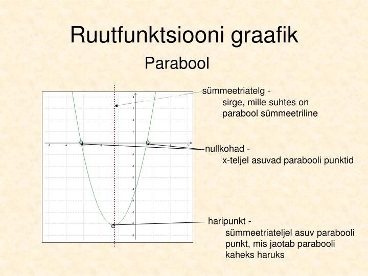 Ruutfunktsiooni graafik