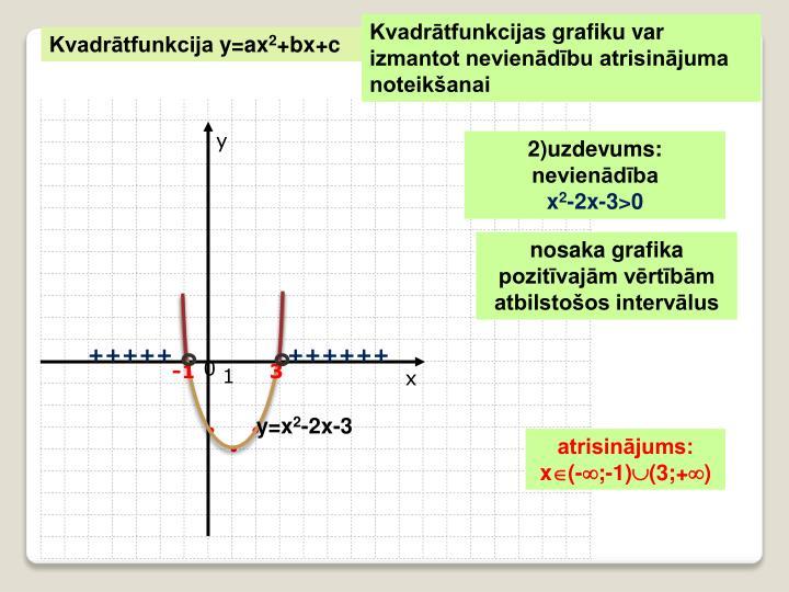 Kvadrātfunkcijas