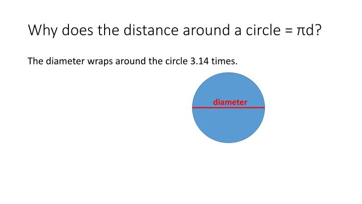 Why does the distance around a circle =