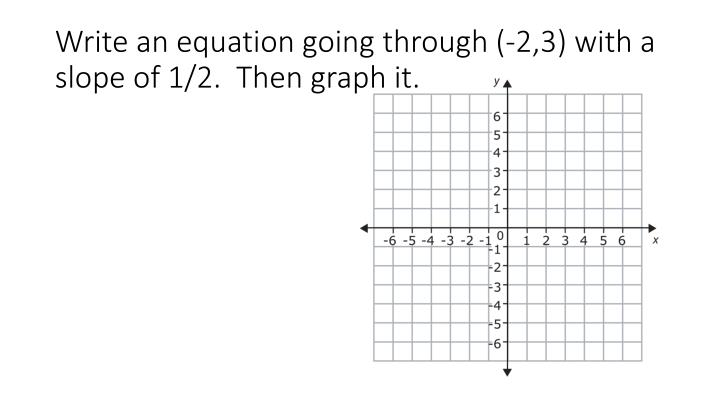 Write an equation going through (-2,3) with a slope of 1/2.  Then graph it.