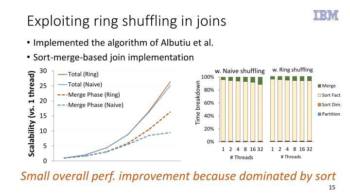 Exploiting ring shuffling in joins