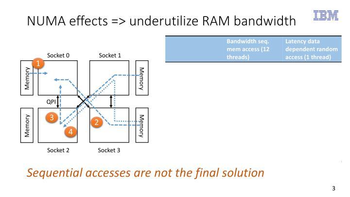 NUMA effects => underutilize RAM bandwidth