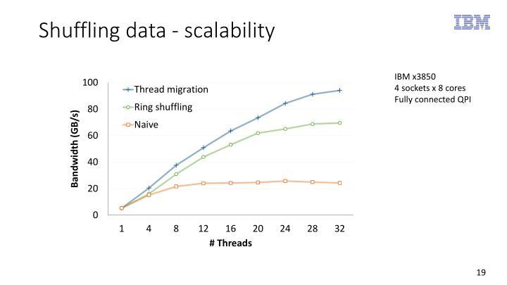 Shuffling data - scalability