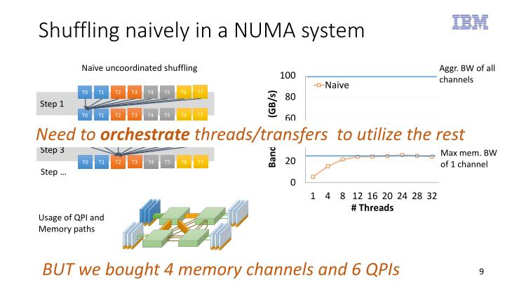 Shuffling naively in a NUMA system