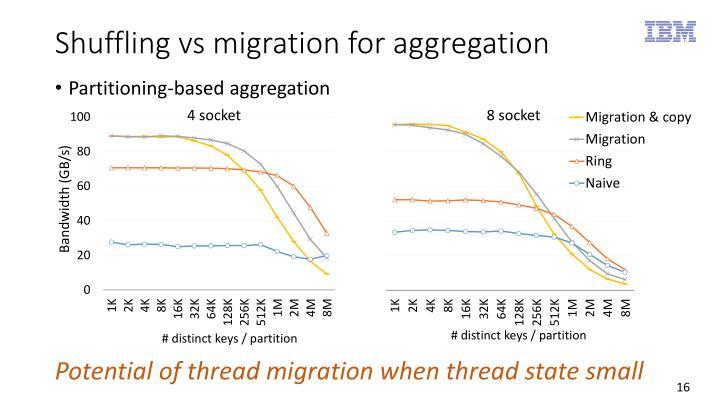 Shuffling vs migration for aggregation