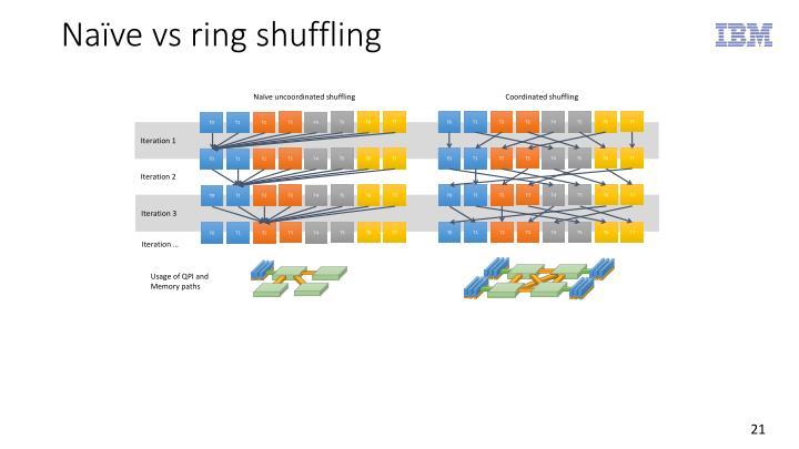 Naïve vs ring shuffling