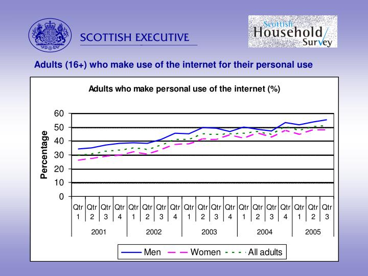 Adults (16+) who make use of the internet for their personal use
