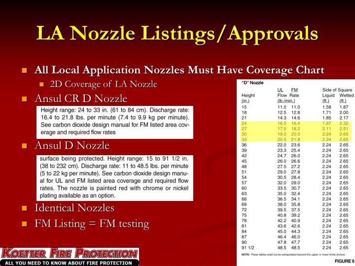 All Local Application Nozzles Must Have Coverage Chart