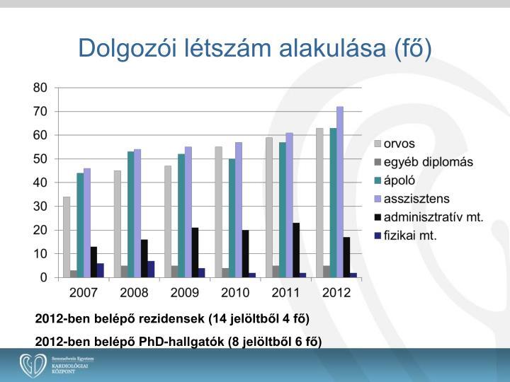 Dolgozói létszám alakulása (fő)